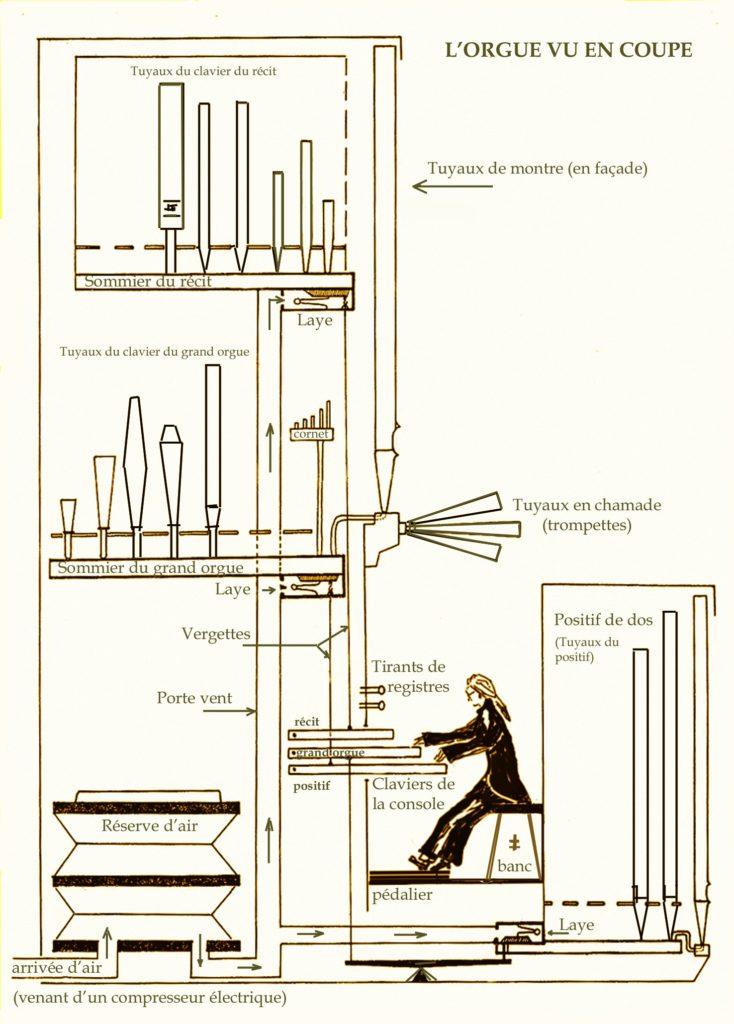 Un croquis de l'orgue pour comprendre ce que l'on peut financer en tant que mécène